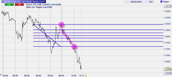 Forex trading using Fibonacci levels in NanoTrader.