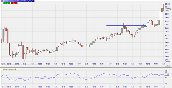 Chart analysis for traders: higher highs & lower lows | best