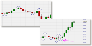 Charts with market structure points.