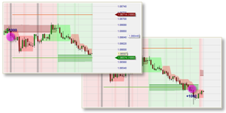 Free trading strategies in the NanoTrader trading platform.
