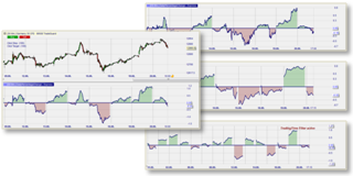 Free trading tool: compare the performance of trading days and market indices.