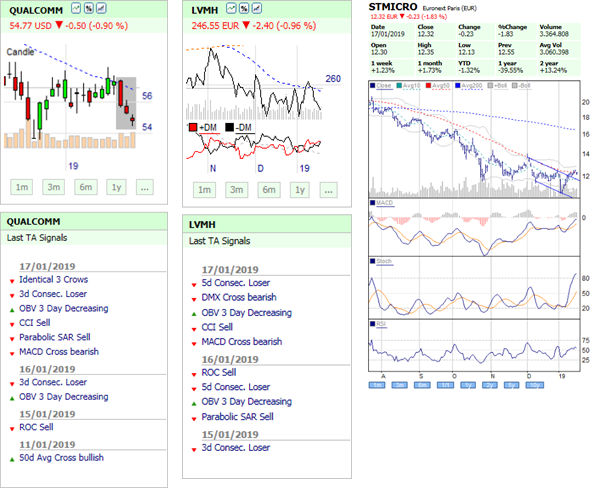 Free daily technical analysis newsletter.