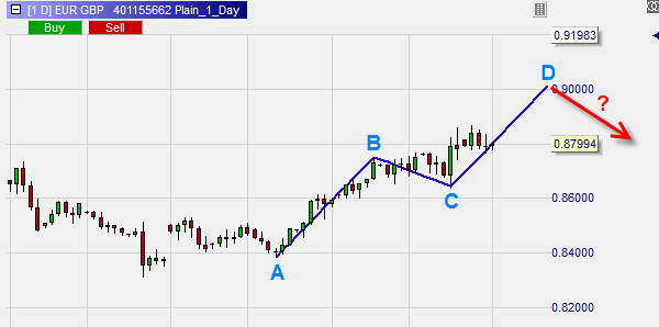 The ABCD pattern goes against the trend | best-trading