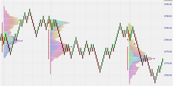 Volume profile    key price levels | best-trading-platforms com