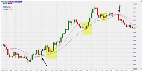 Day trading using moving averages (part 2) | best-trading-platforms com