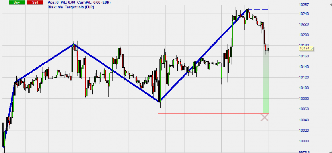 Zigzag drawing tool as used by famous trader Erdal Cene.